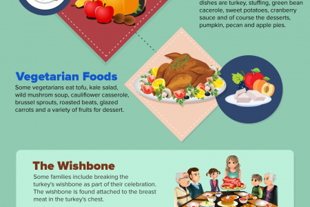 Celebrating Thanksgiving Day Infographic