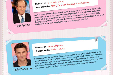 Celebrities Caught Cheating Via Sexting (Infographic) Infographic