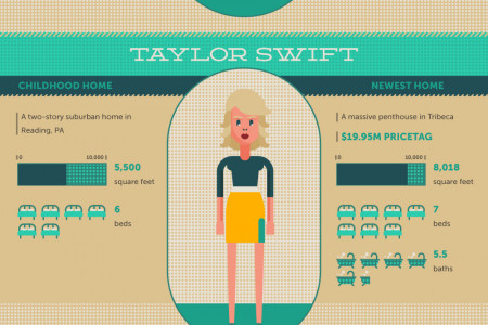 Celebrities on the Move Infographic