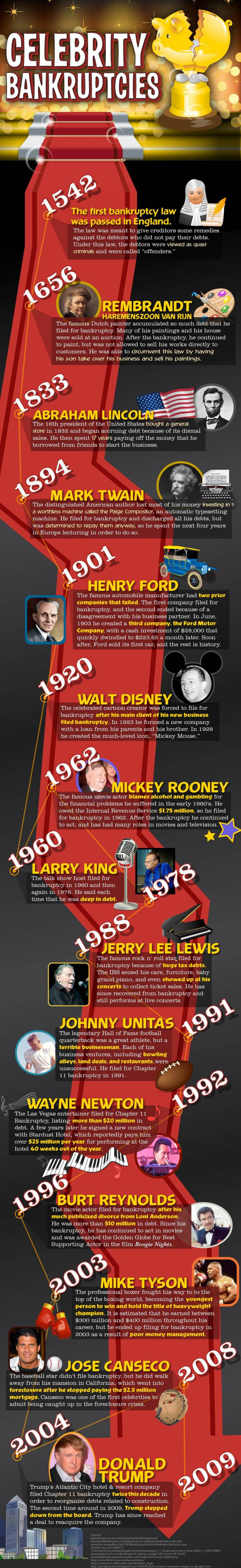 Celebrity Bankruptcy  Infographic