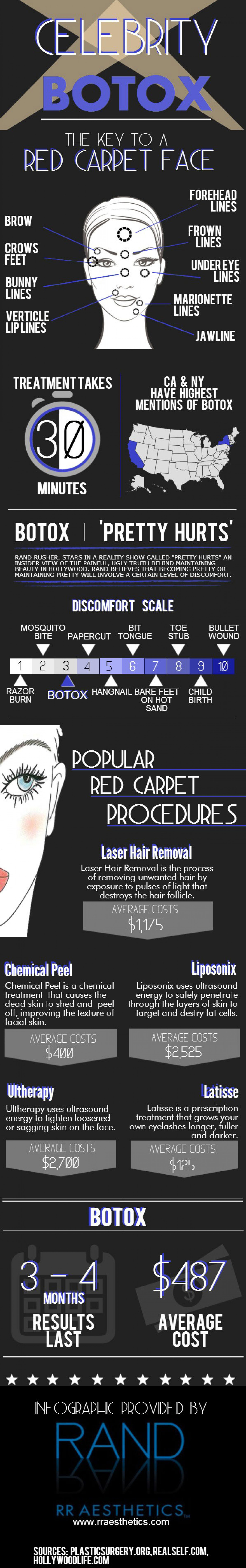 Celebrity Botox - The Key to A Red Carpet Face Infographic