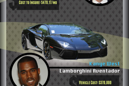 Celebrity Cars - And What It Costs To Insure Them Infographic