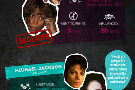 Celebrity Drug Meltdowns Infographic Infographic