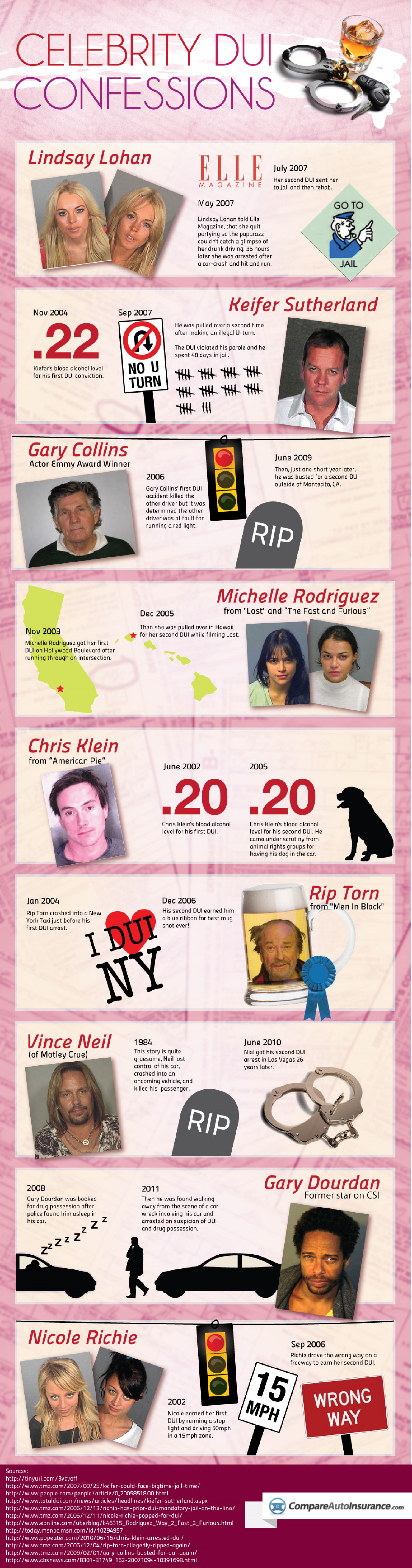 Celebrity DUI Confessions Infographic