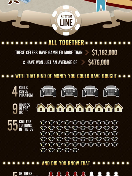 Celebrity Gambling: Not Like the Movies! Infographic