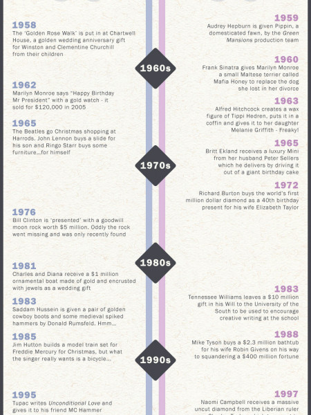 Celebrity Gifts - A Timeline Infographic