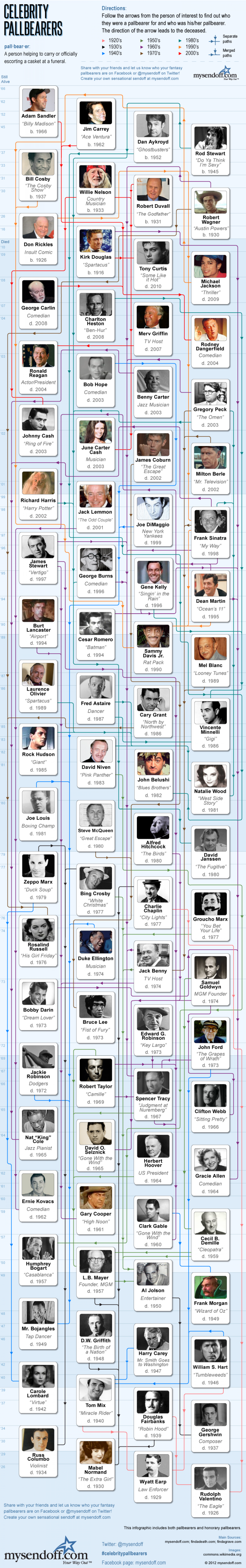 Celebrity Pallbearers Infographic