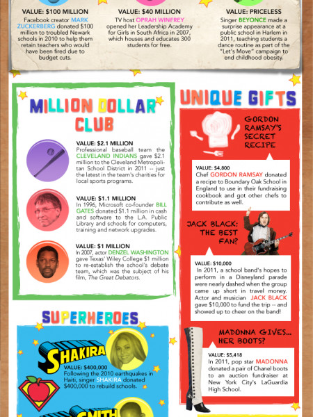 Celebucation: Celebrities and their Donations to Education  Infographic