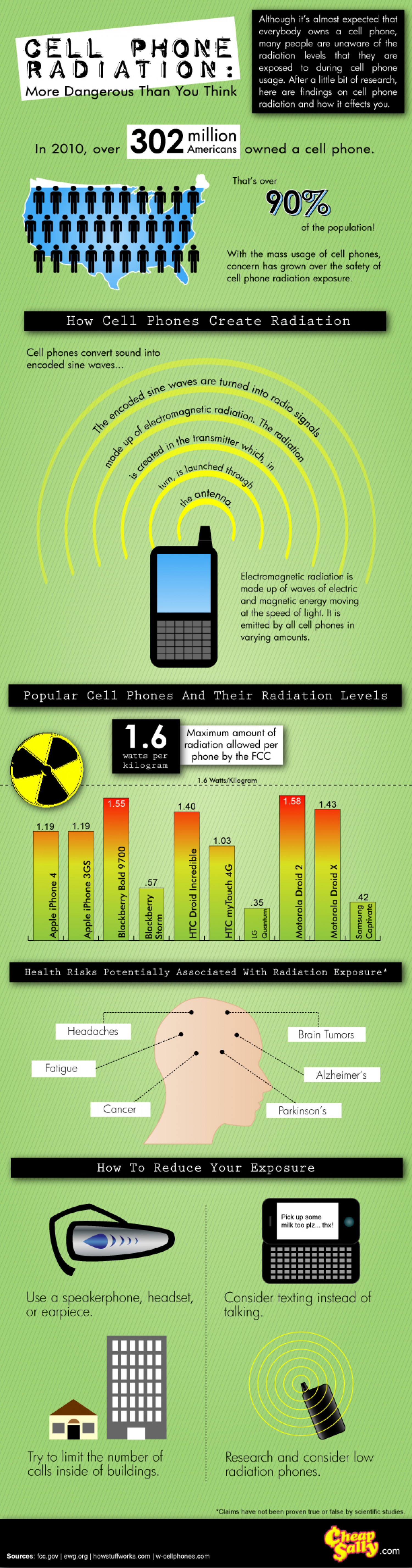 Cell Phone Radiation: More Dangerous Than You Think Infographic