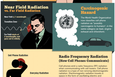 Cell Phone Radiation Infographic