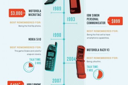 Cell-ebrating the Cell Phone Infographic