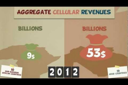 Cellular Penetration, Revenues & Lines of 29 Arab & Sub-Saharan African Countries  Infographic