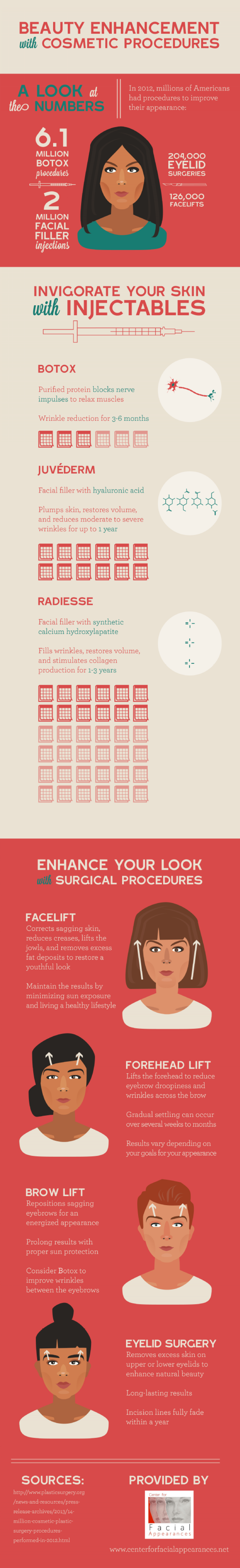 Center for Facial Appearances  Infographic