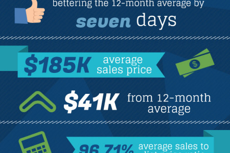 Centerville GA Real Estate Market in August 2014 Infographic