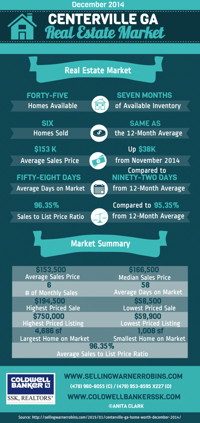 Real Estate Market in Centerville GA in December 2014
