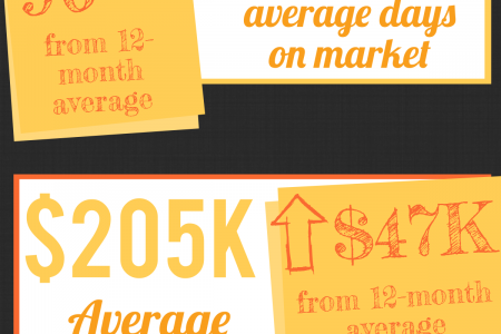 Centerville GA Real Estate Market in January 2015 Infographic