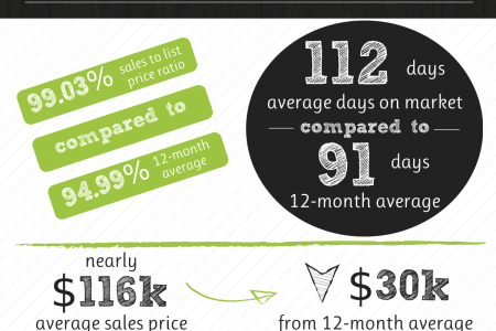 Centerville GA Real Estate Market in October 2014  Infographic