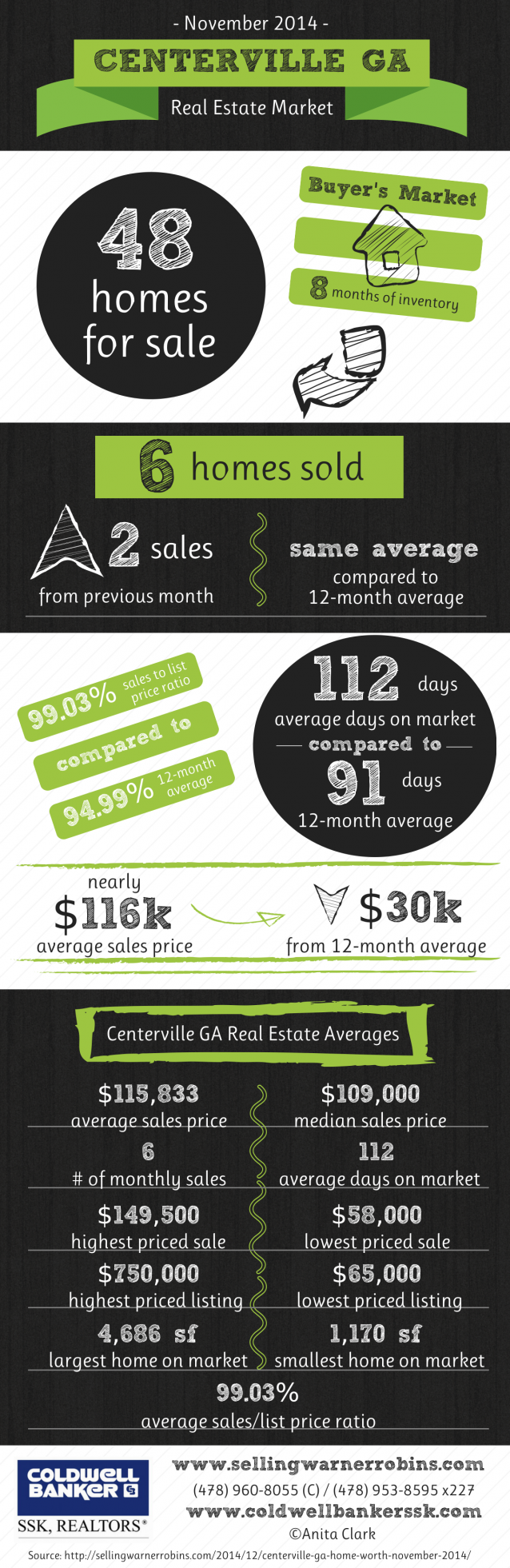 Real Estate Market in Centerville GA in November 2014