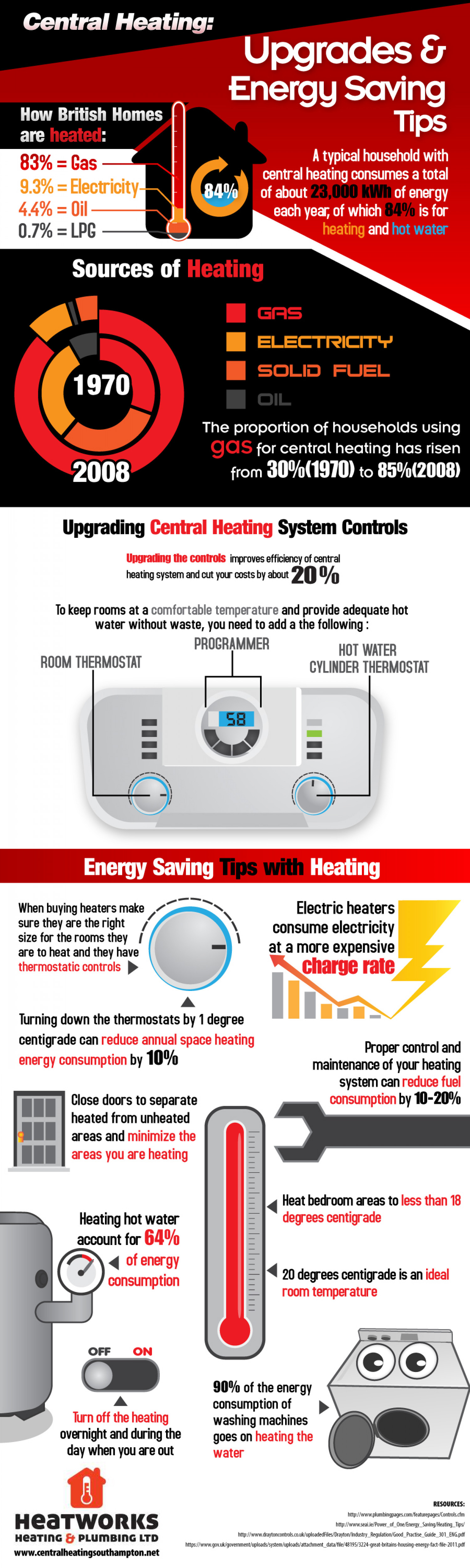 Central Heating: Upgrades and Energy Saving Tips Infographic
