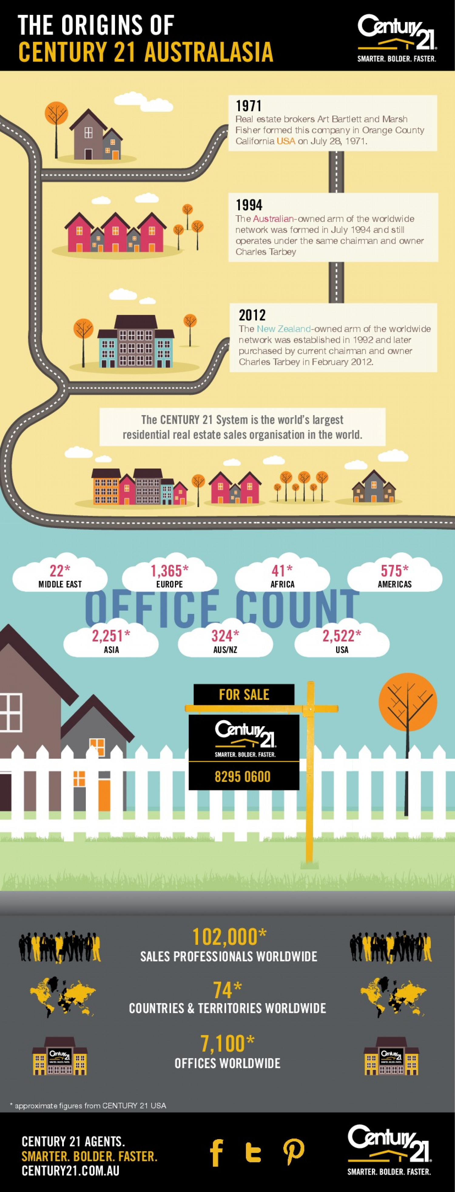 The Origins of Century 21 Australasia: A History Infographic