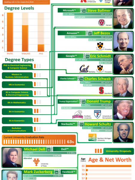CEOs and Their Education Infographic