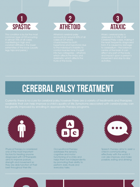 Cerebral Palsy Facts Infographic