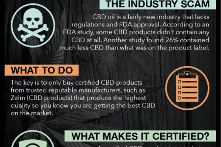 Certified CBD - infused products Infographic