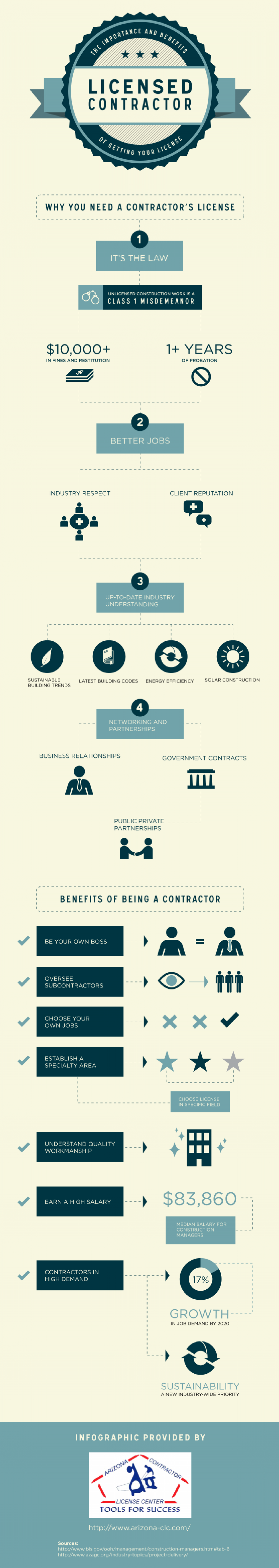 Certified Contractor: The Importance and Benefits of Getting Your License Infographic