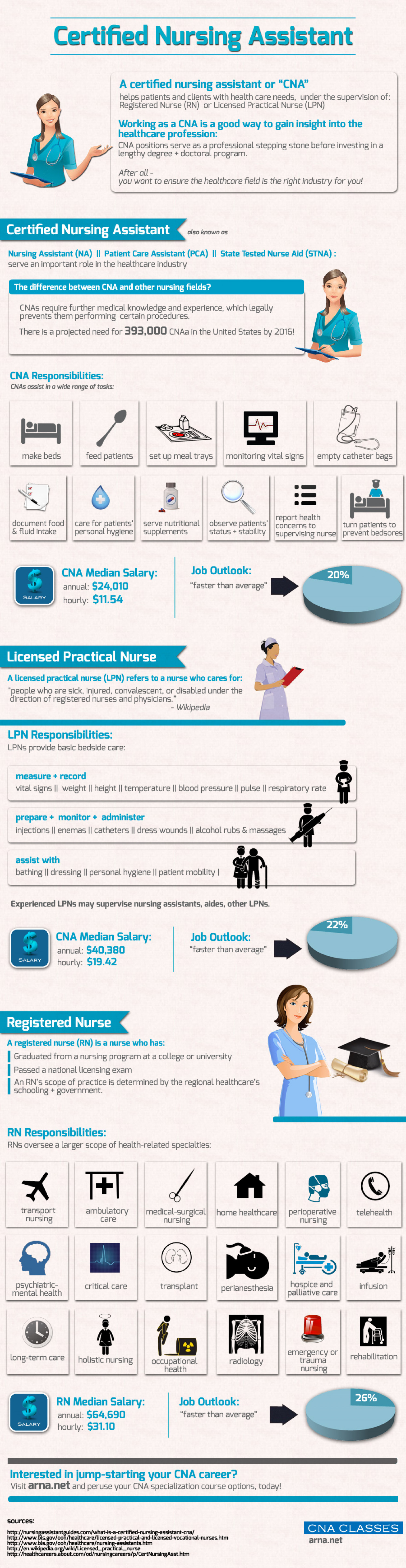 Certified Nursing Assistant Infographic