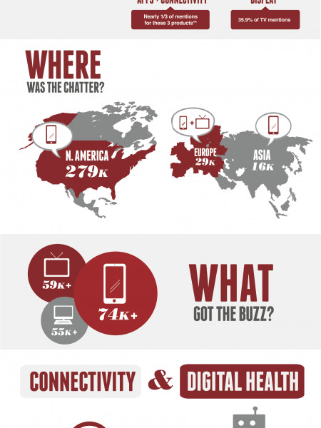 CES 2013: Connectivity And Content Steal The Show Infographic