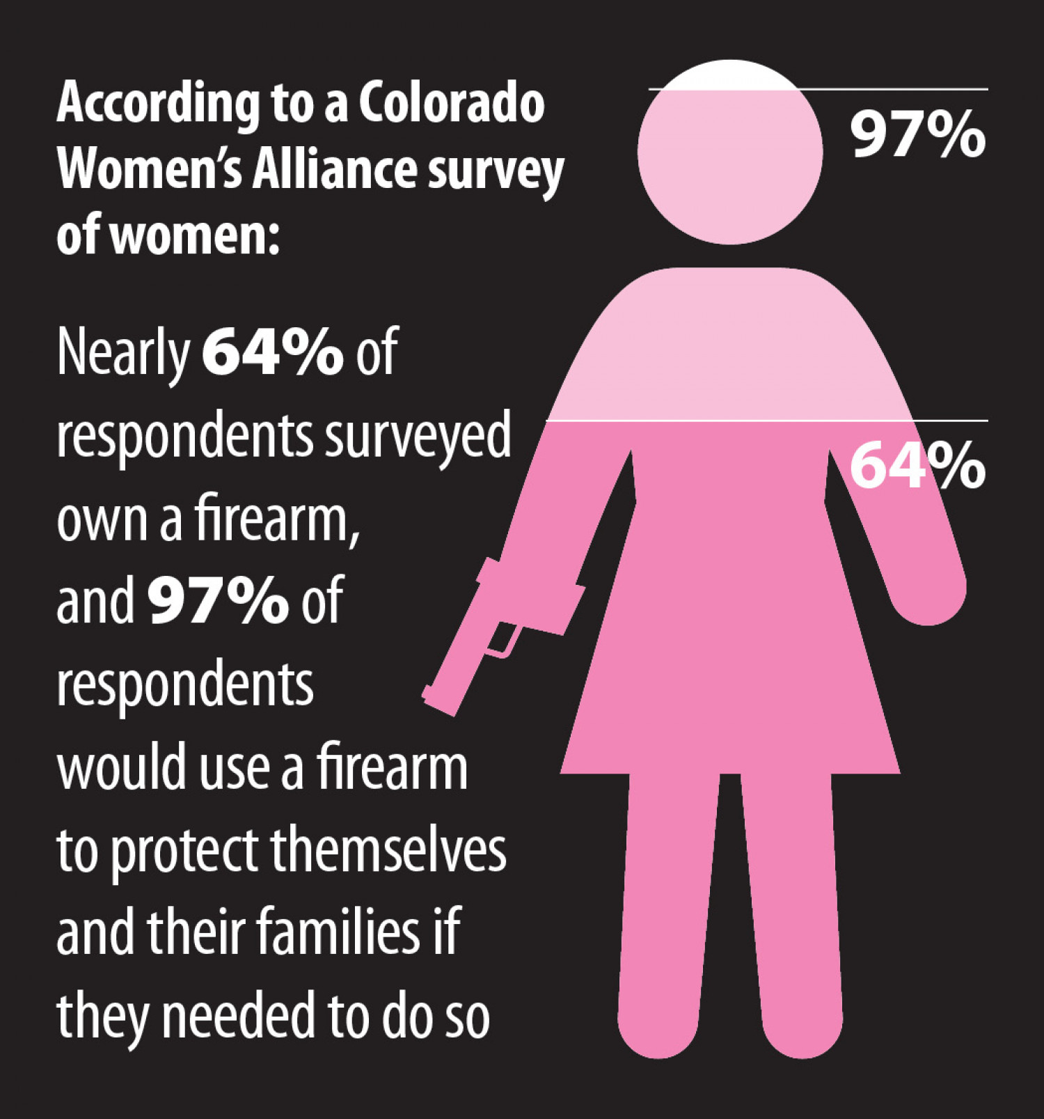 women's responses to a gun survey Infographic