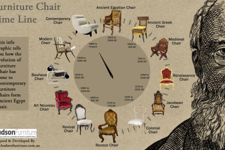 Chair Time Line Infographic