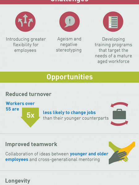 Ageing Population Challenges and Opportunities for SMEs Infographic