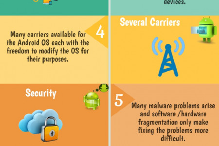 Challenges faced by Android Application Developers Infographic