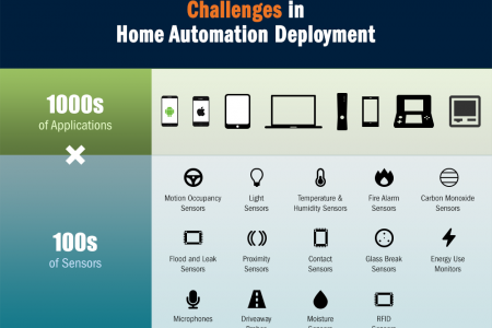 Challenges in Home Automation Deployment Infographic