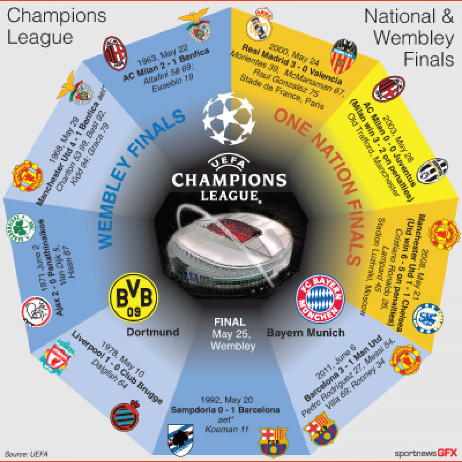 Champions League - The one nation and Wembley finals Infographic