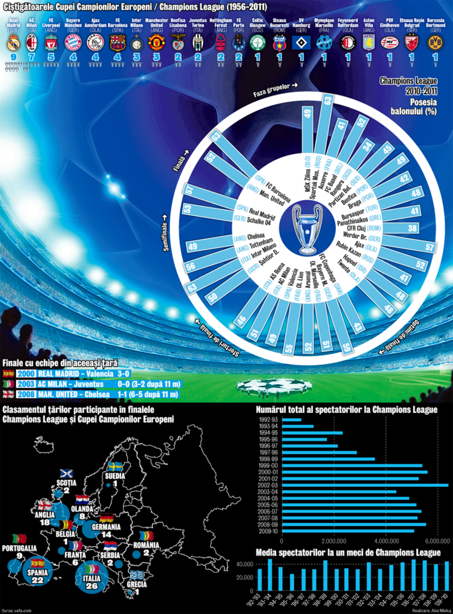 Champions League 2010-2011 Infographic