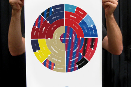 Champions League Bracket Poster Infographic