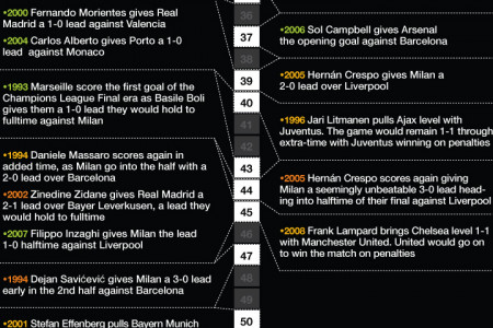 Champions League Final History Infographic