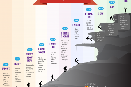 Chances of Success Infographic