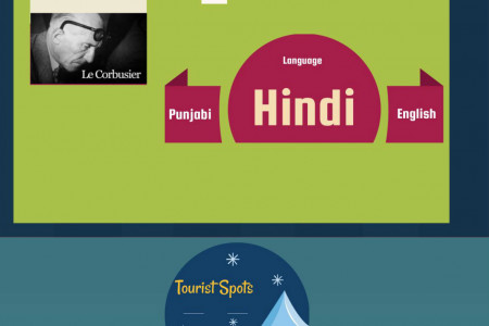 Chandigarh - The City Beautiful Infographic