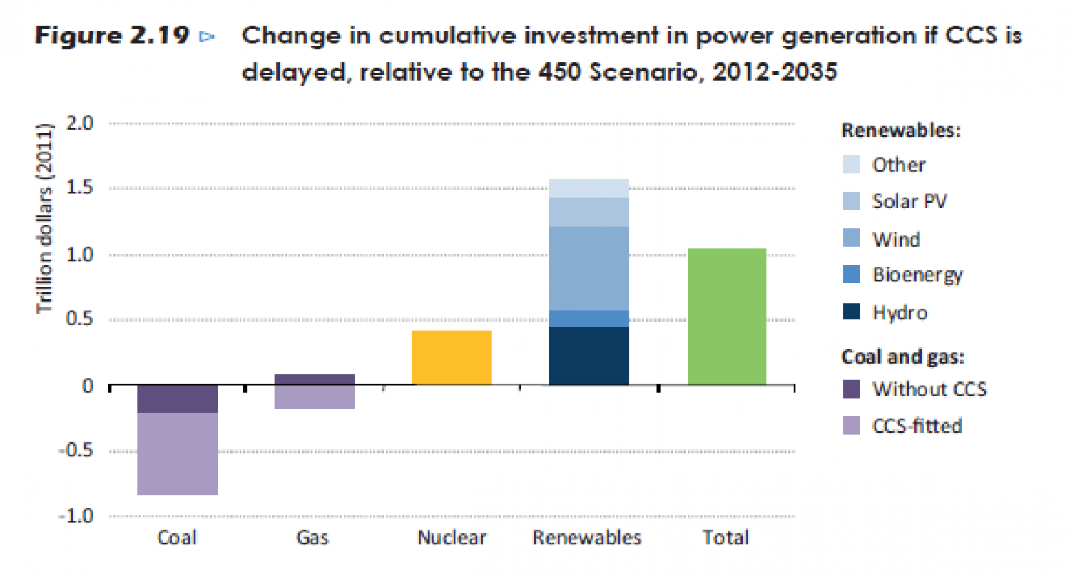 Change in cumulative investment in power geneation if CCS os delayed, relative to the 450 Scenario, 2012-2035 Infographic