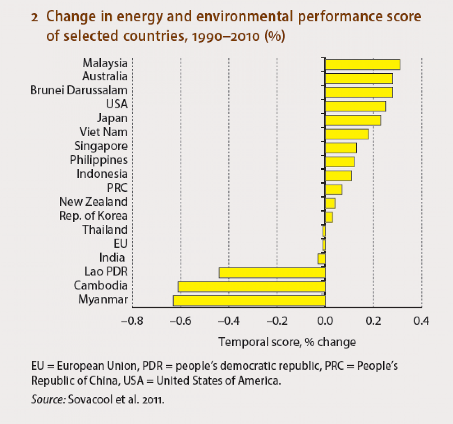 Change in energy and environmental performance score of selected countries, 1990-2010 (%) Infographic
