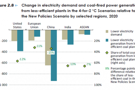 Change in energy demand and coal-fired power generation from less-efficient plants in the 4°-for-2°C Senarios relative to the New Policies Scenario by selected regions, 2020 Infographic