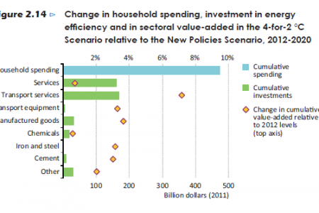 Change in household spending , investment in energy efficiency and in sectoral value-addedd in the 4-for-2°C Scenario Infographic