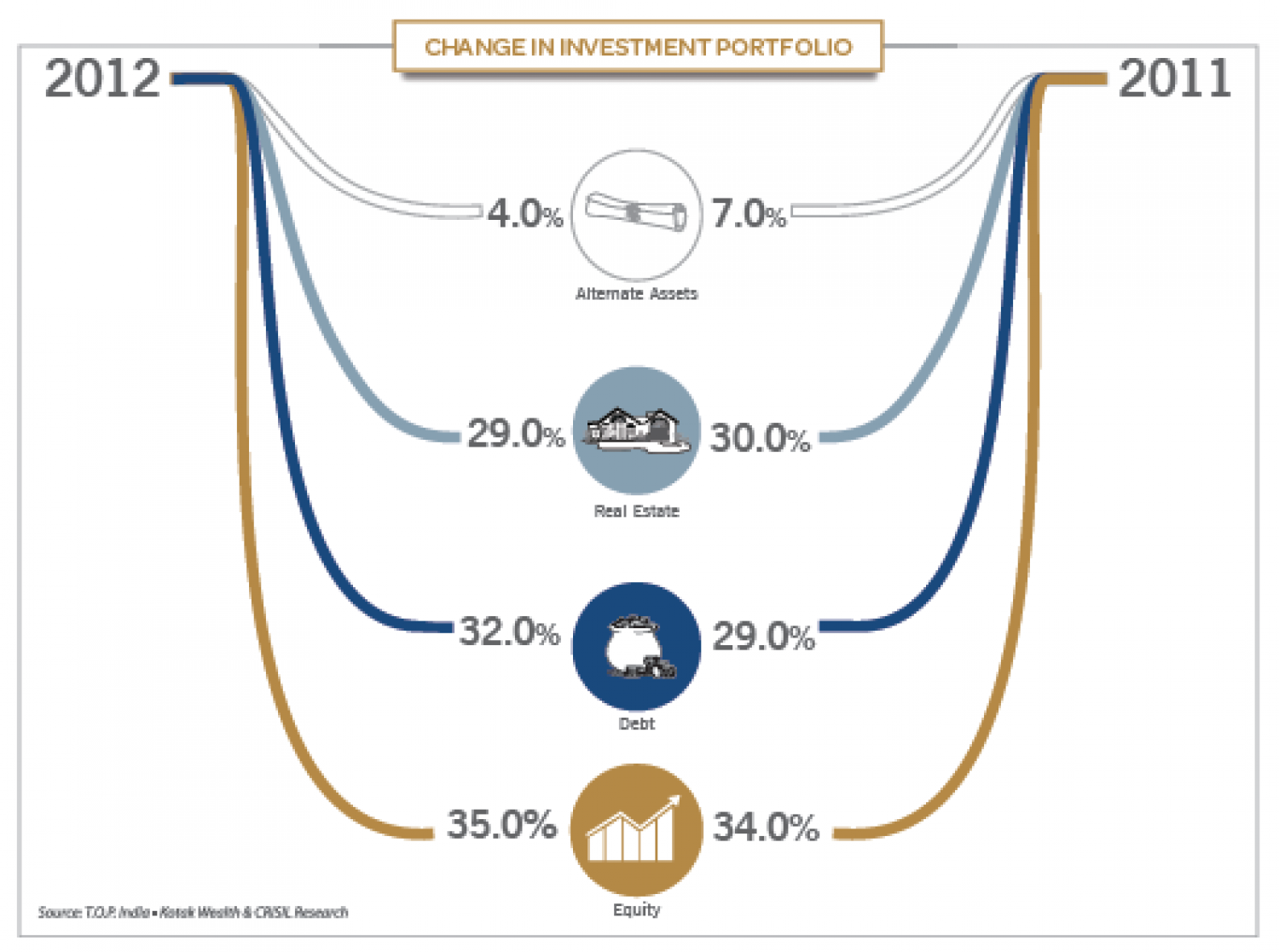 Change In Investment Portfolio Infographic