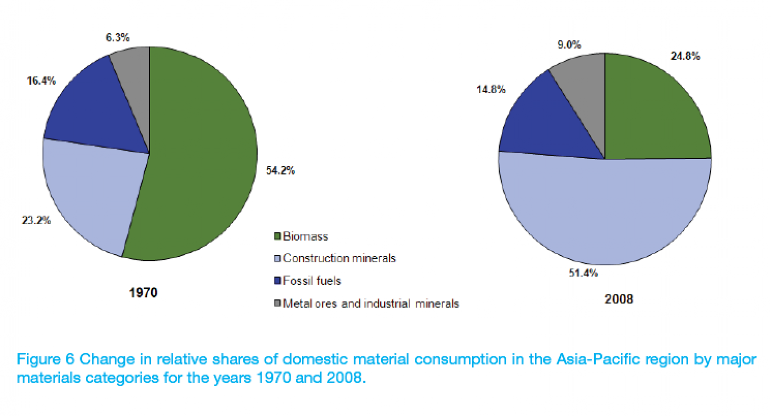 Change in relative shares of domestic material consumption in the Asia-Pacific region by major materials categories for the years 1970 and 2008. Infographic