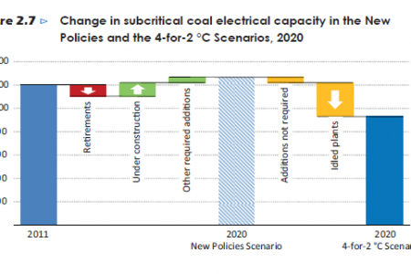 Change in subcritical coal electrical capacity in the new policies and the 4-for-2 °C Scenarios, 2020 Infographic
