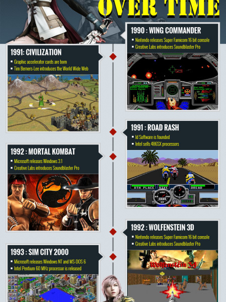 Change in Video Games Over Time - Part 1 Infographic