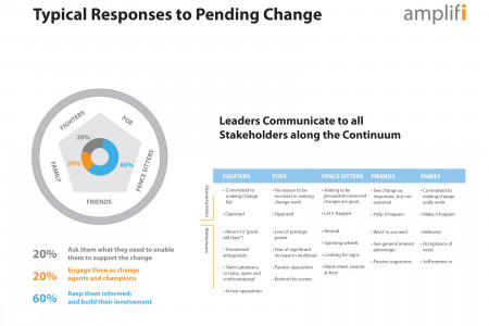 Change Management Infographic